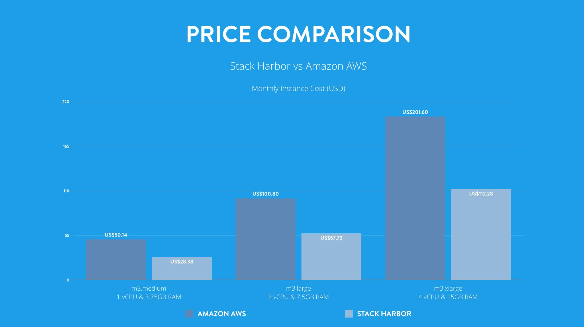 Stack Harbor & Amazon AWS: Price/Performance Comparison